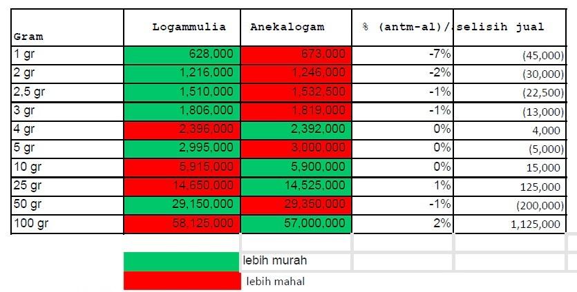 Perbandingan Harga Emas 24 Karat Di Logam Mulia Dan Aneka Logam