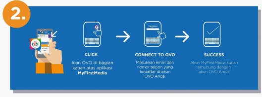 cara koneksi firstmedia dengan ovo2