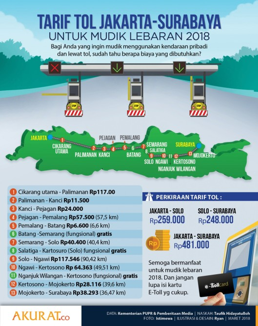 Tarif Tol Mudik 2018 Jakarta Surabaya akurat