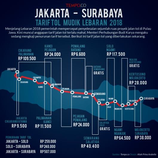Tarif Tol Mudik 2018 Jakarta Surabaya