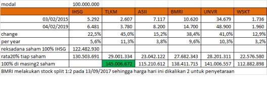 investasi saham 4 tahun